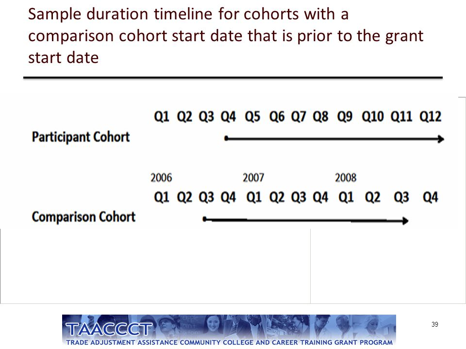 Sample duration timeline for cohorts with a comparison cohort start date that is prior to the grant start date