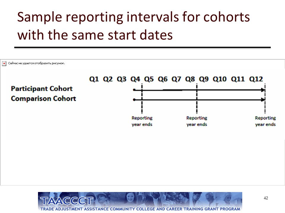 Sample reporting intervals for cohorts with the same start dates