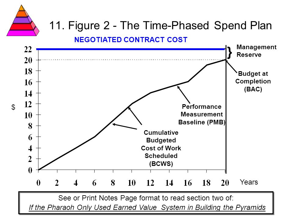 11. Figure 2 - The Time-Phased Spend Plan