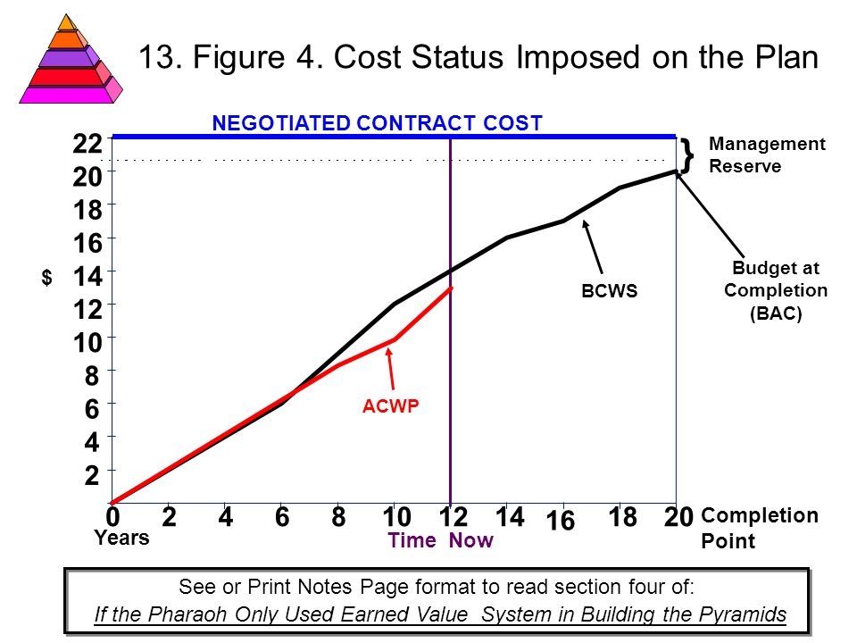 13. Figure 4. Cost Status Imposed on the Plan