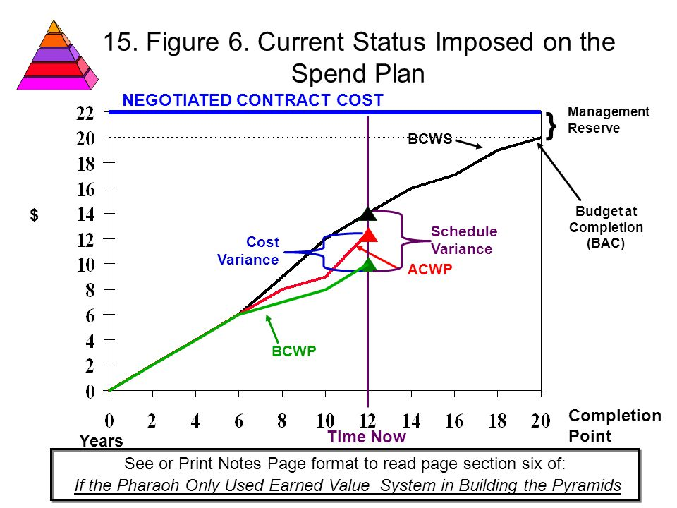 15. Figure 6. Current Status Imposed on the Spend Plan