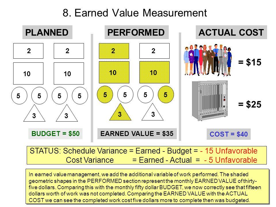 8. Earned Value Measurement