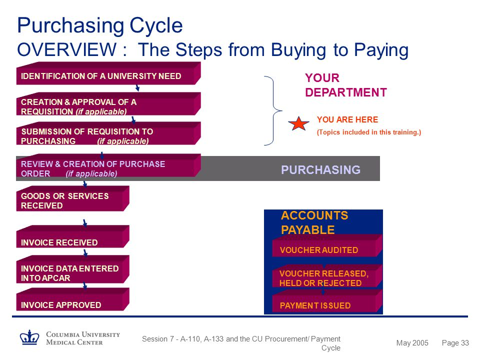 Purchasing Cycle OVERVIEW : The Steps from Buying to Paying