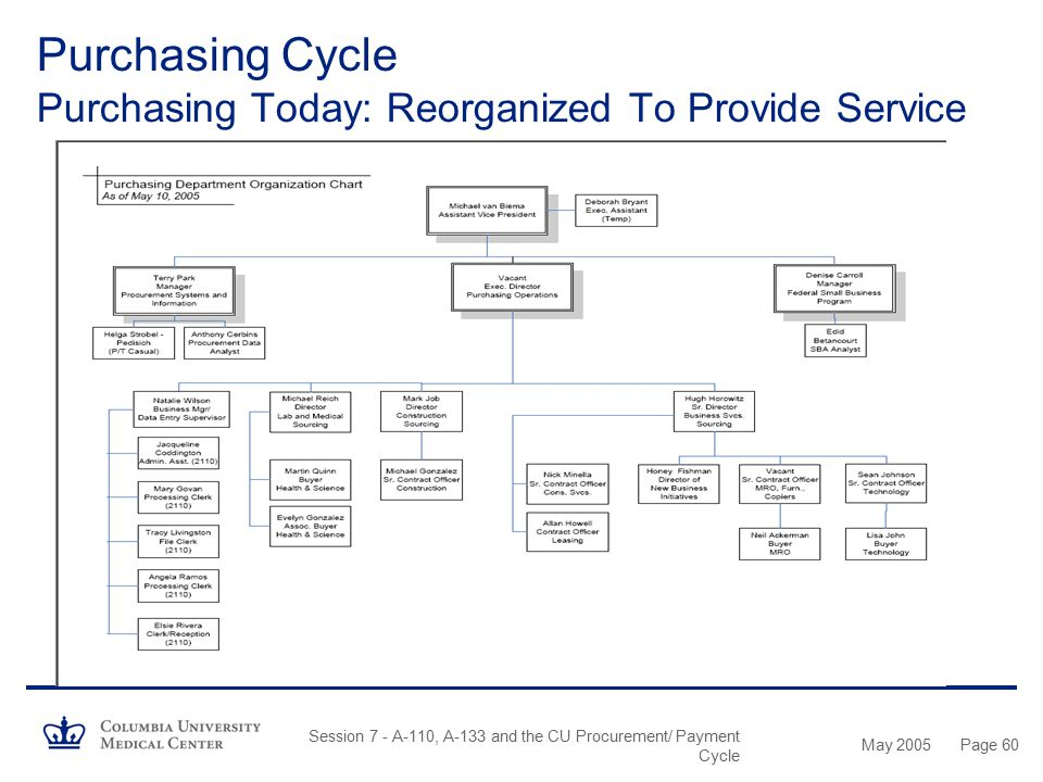 Purchasing Cycle Purchasing Today: Reorganized To Provide Service