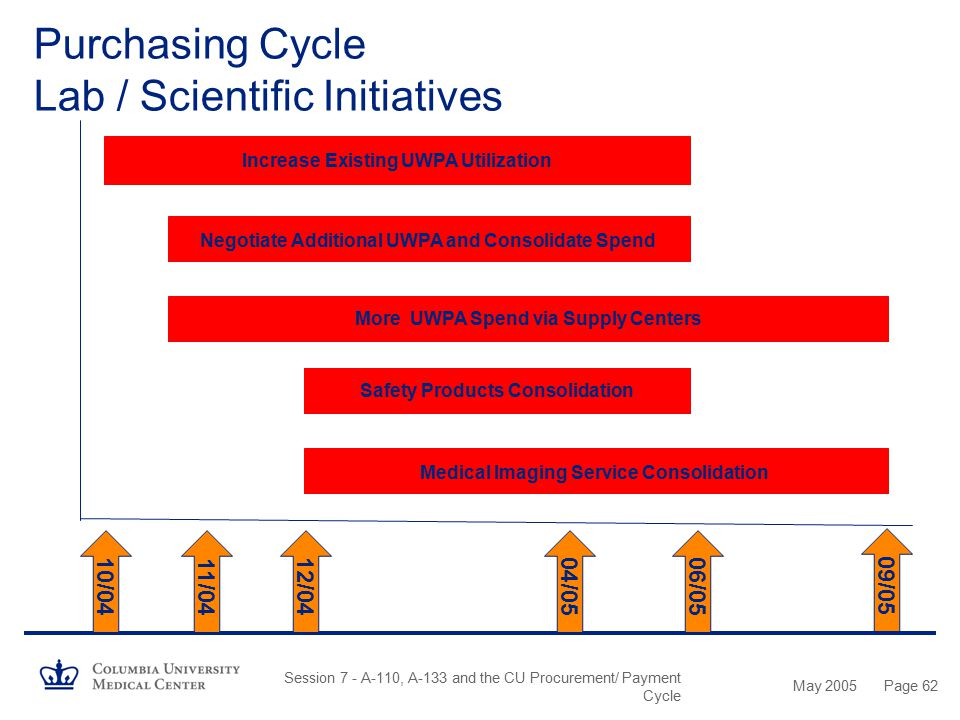 Purchasing Cycle Lab / Scientific Initiatives