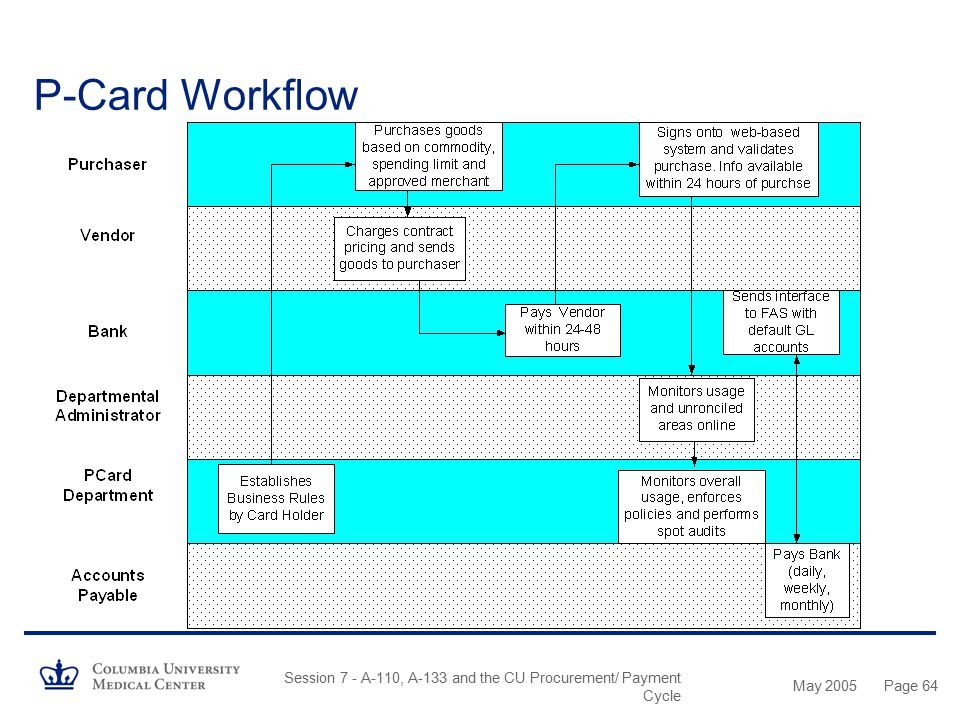 P-Card Workflow Session 7 - A-110, A-133 and the CU Procurement/ Payment Cycle May 2005