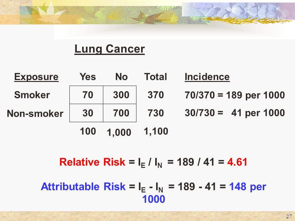 Lung Cancer Relative Risk = IE / IN = 189 / 41 = 4.61