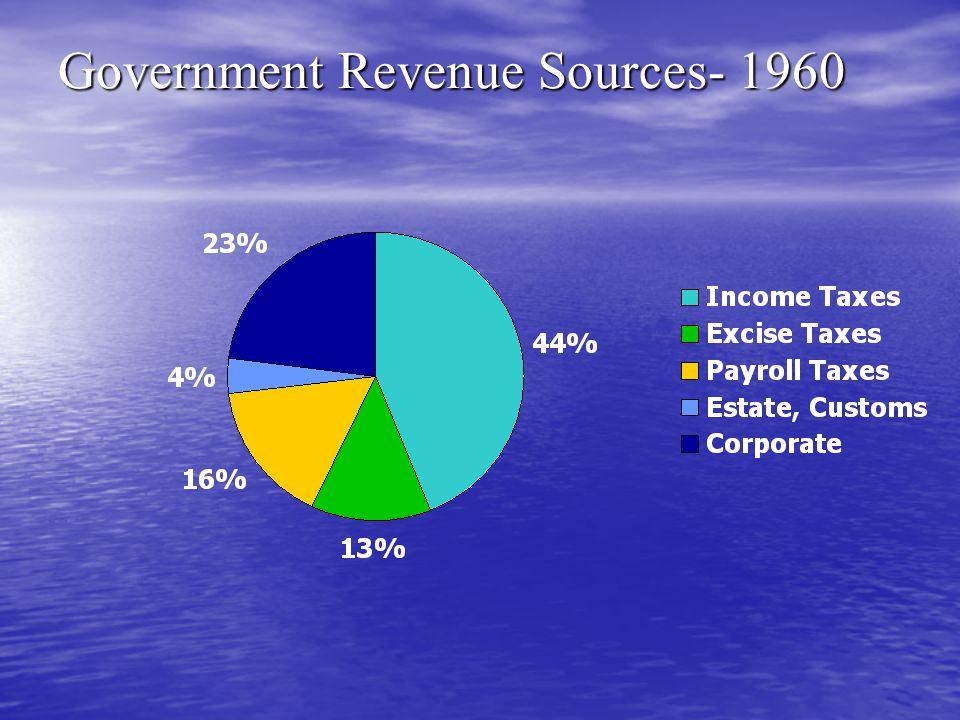 Government Revenue Sources- 1960