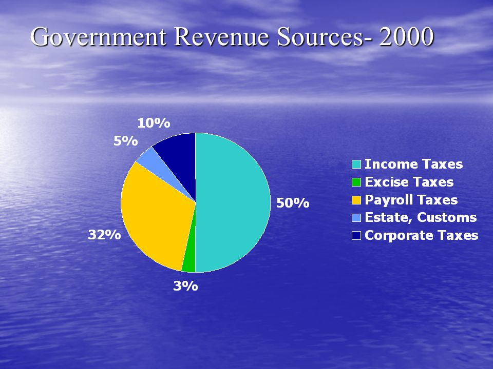 Government Revenue Sources- 2000