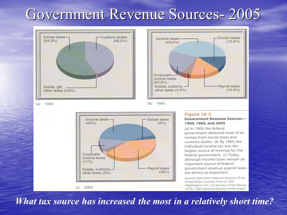 Government Revenue Sources- 2005