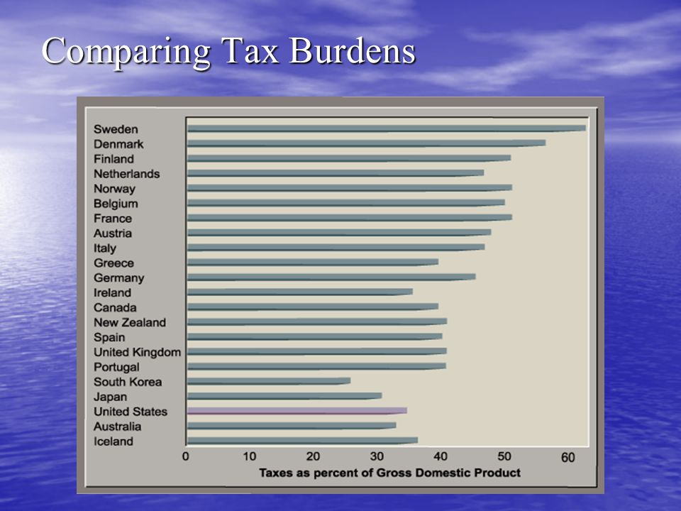Comparing Tax Burdens
