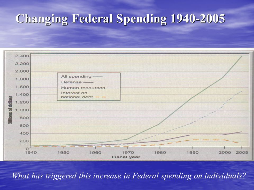 Changing Federal Spending 1940-2005