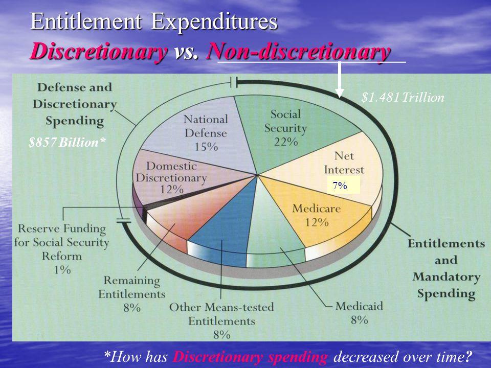 Entitlement Expenditures Discretionary vs. Non-discretionary