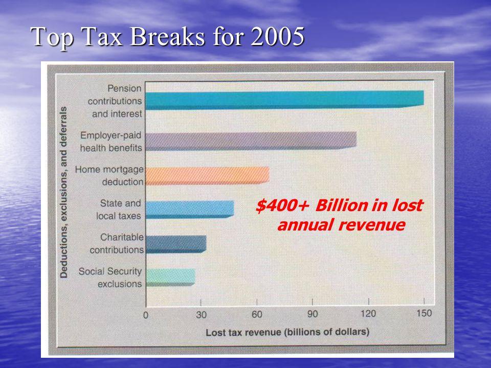 Top Tax Breaks for 2005 $400+ Billion in lost annual revenue
