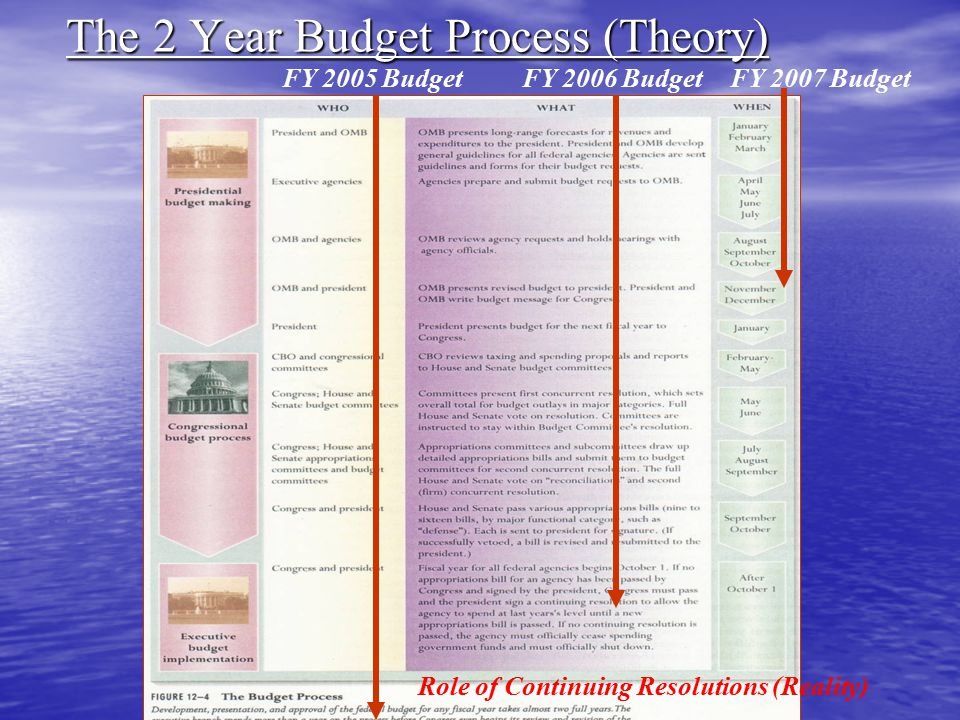 The 2 Year Budget Process (Theory)
