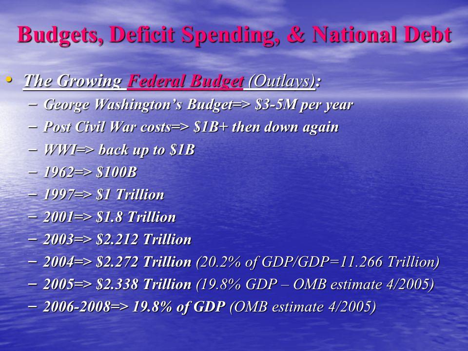 Budgets, Deficit Spending, & National Debt