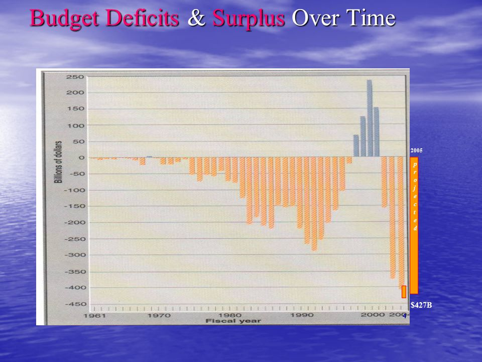 Budget Deficits & Surplus Over Time