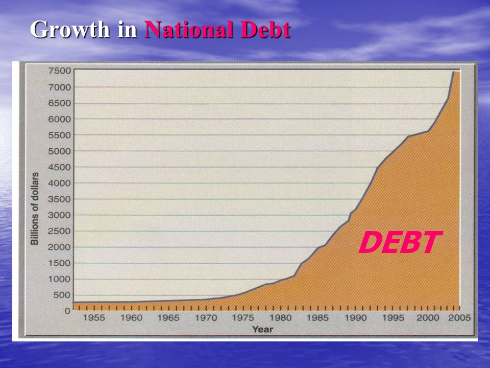 Growth in National Debt