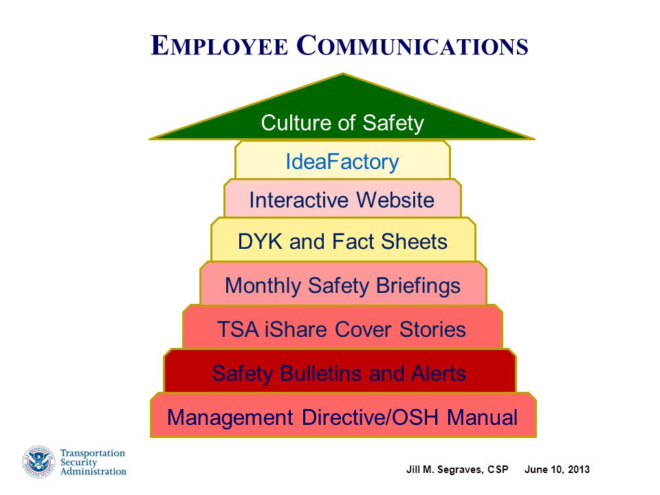 TSA Operational Risk Management