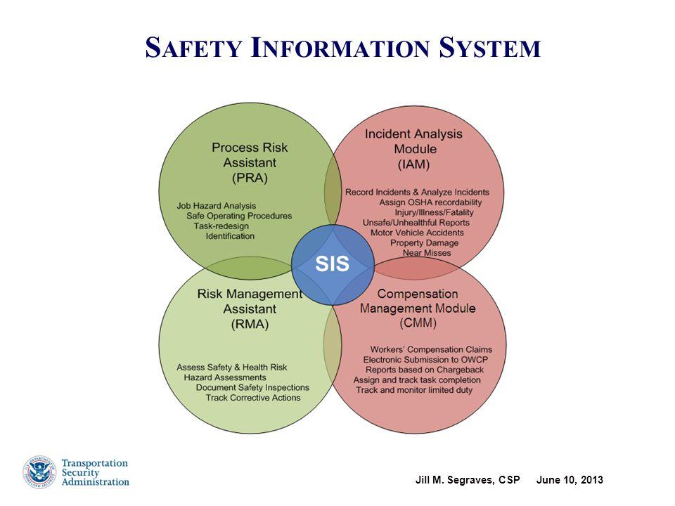 TSA Injury Reduction Initiatives (2)