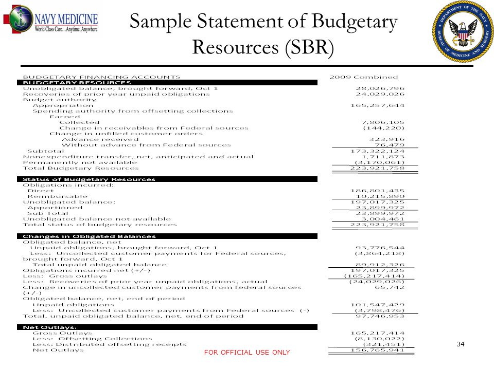 Sample Statement of Budgetary Resources (SBR)