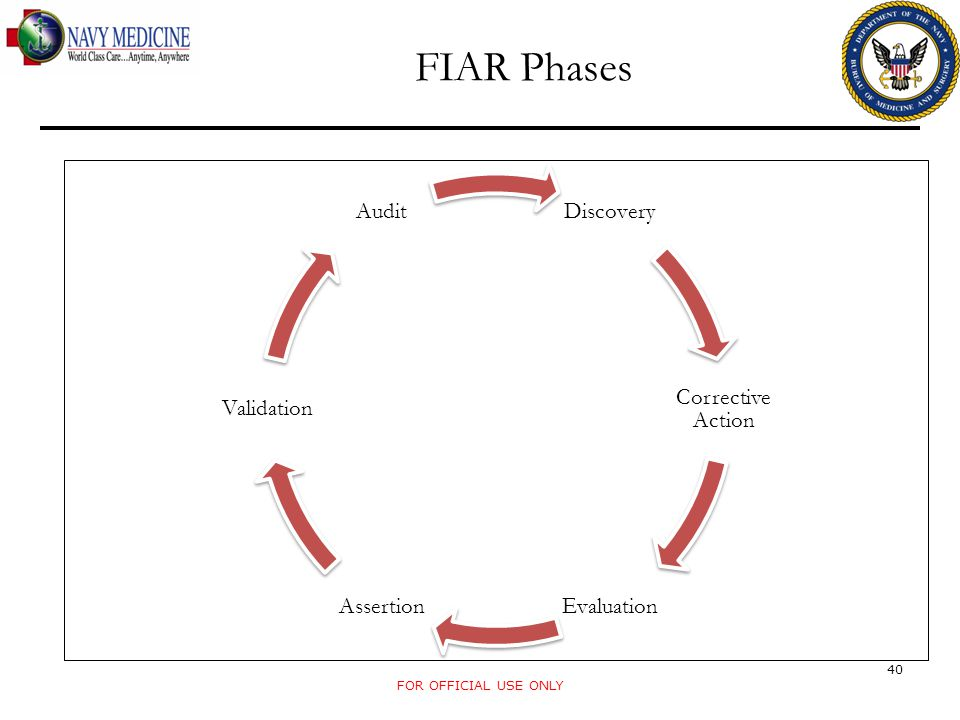 FIAR Phases Discovery Corrective Action Evaluation Assertion