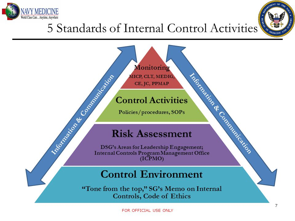 5 Standards of Internal Control Activities