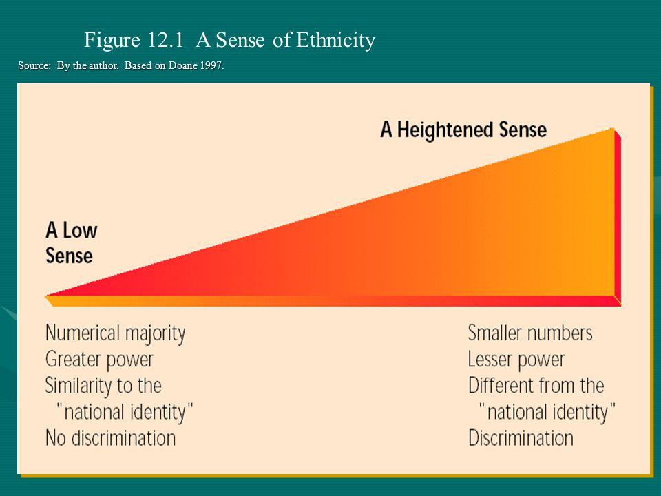 Figure 12.1 A Sense of Ethnicity