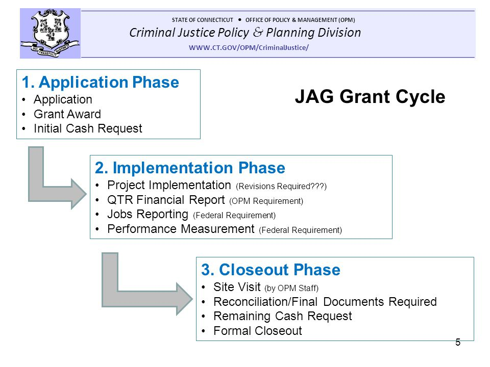 JAG Grant Cycle 1. Application Phase 2. Implementation Phase