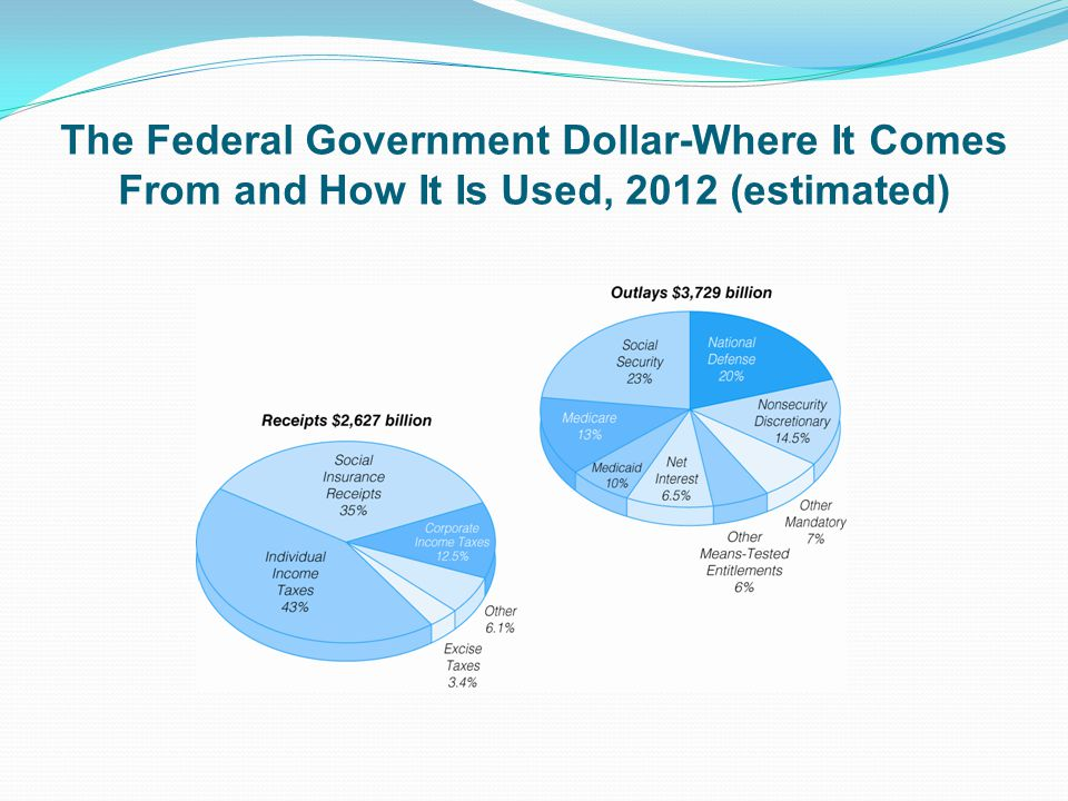 The Federal Government Dollar-Where It Comes From and How It Is Used, 2012 (estimated)