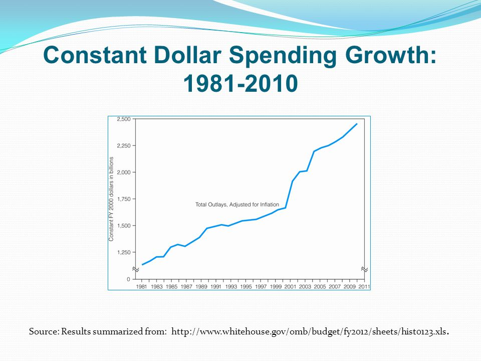 Constant Dollar Spending Growth: 1981-2010