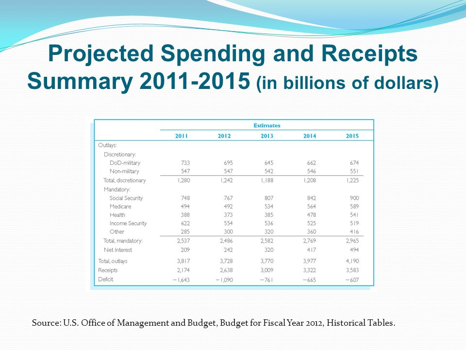 Projected Spending and Receipts Summary 2011-2015 (in billions of dollars)