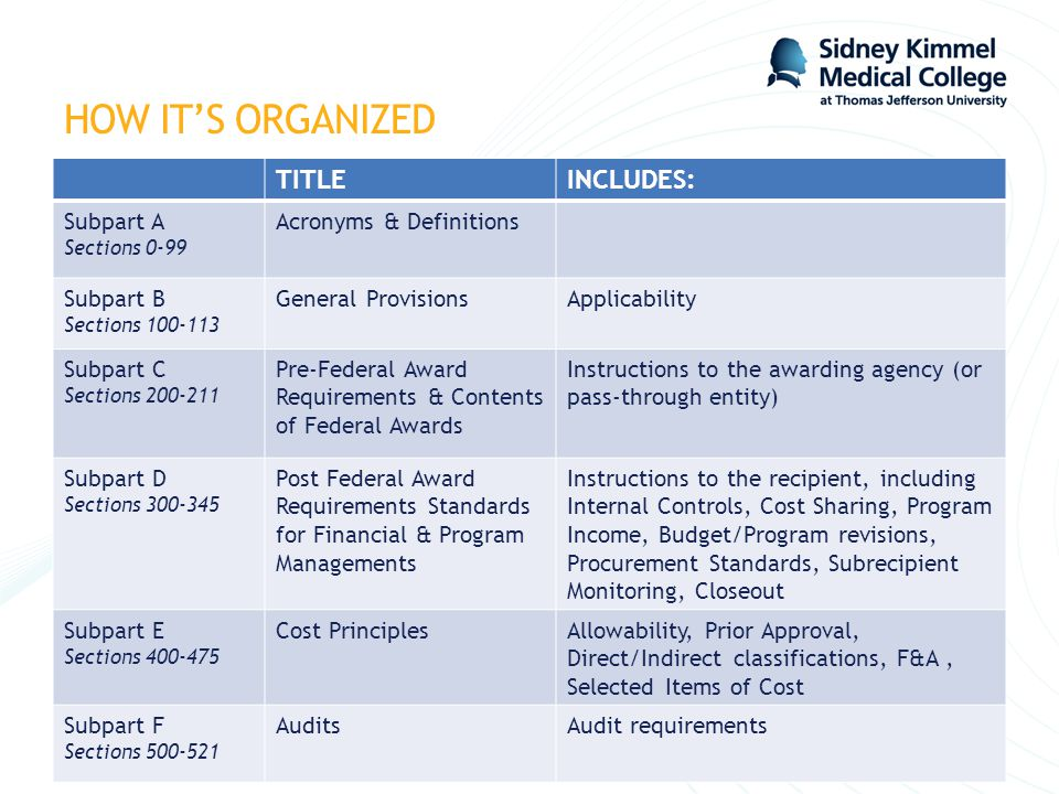 HOW IT'S ORGANIZED TITLE INCLUDES: Subpart A Acronyms & Definitions