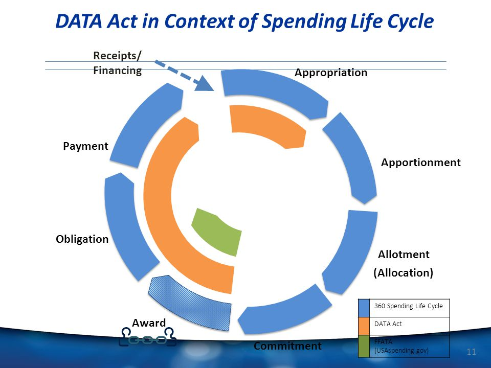 DATA Act in Context of Spending Life Cycle