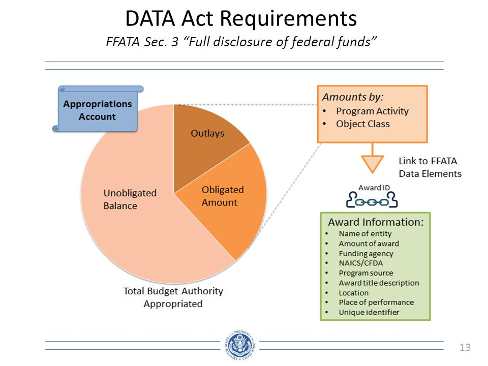 DATA Act Requirements FFATA Sec. 3 Full disclosure of federal funds