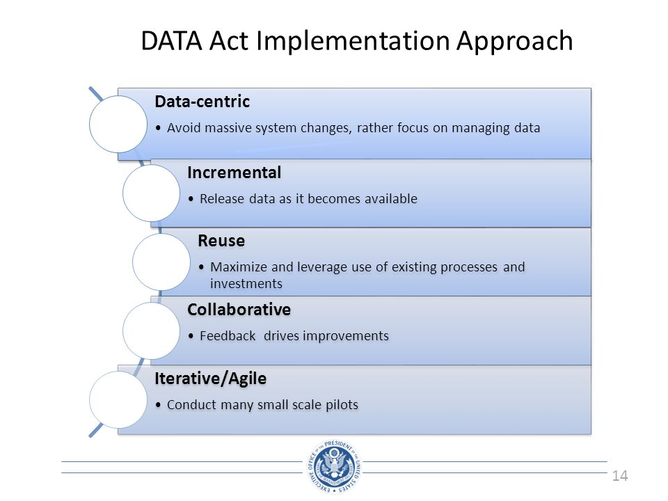 DATA Act Implementation Approach
