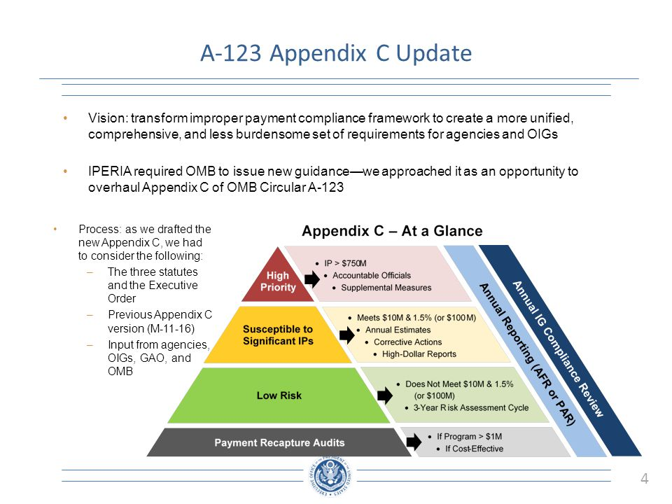 A-123 Appendix C Update