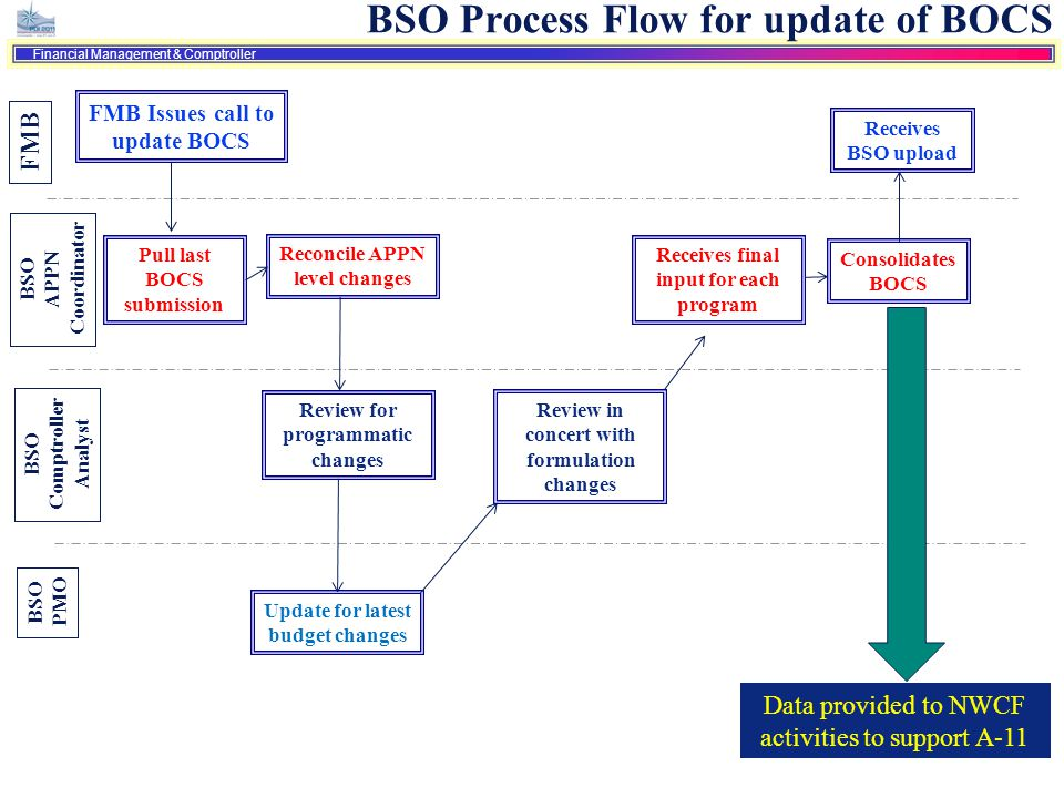 BSO Process Flow for update of BOCS