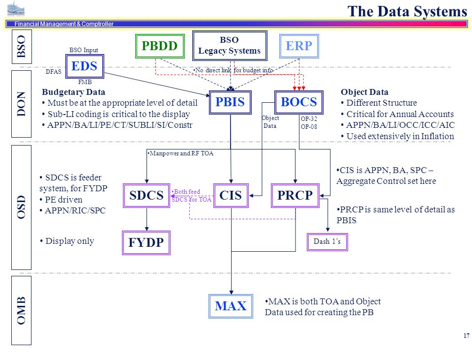 The Data Systems PBDD ERP EDS PBIS BOCS SDCS CIS PRCP FYDP MAX BSO DON