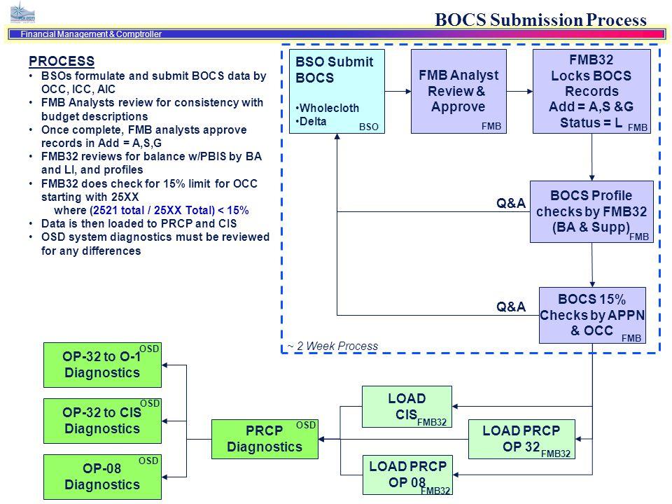 BOCS Submission Process