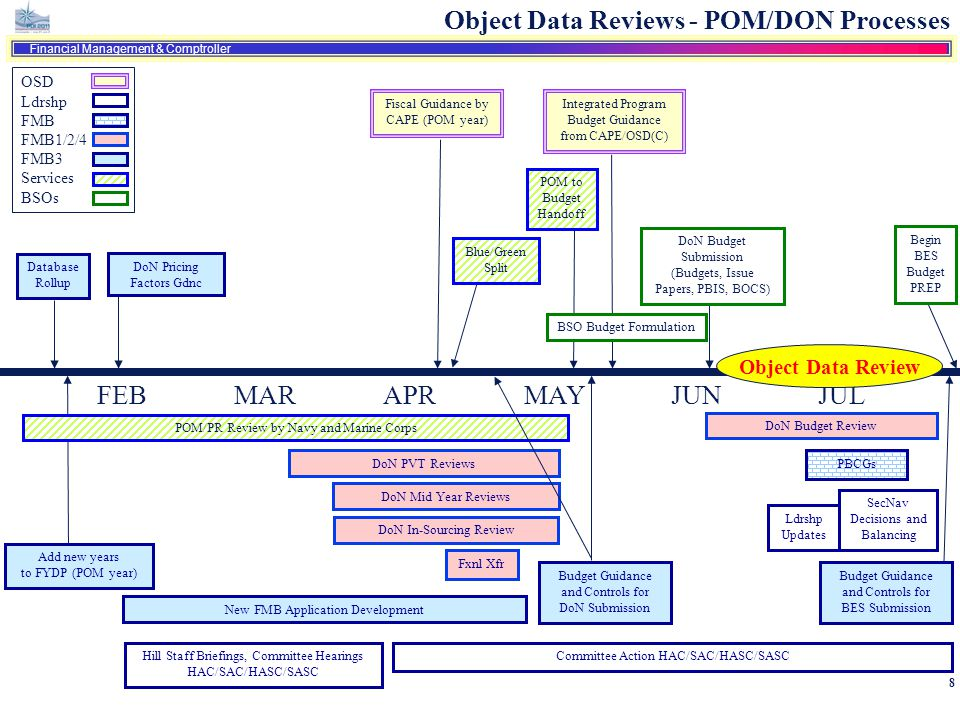 Object Data Reviews - POM/DON Processes