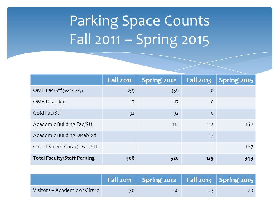 Parking Space Counts Fall 2011 – Spring 2015