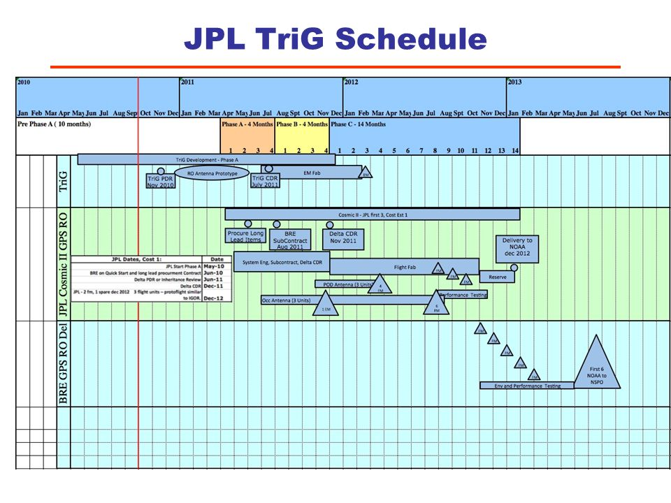 JPL TriG Schedule