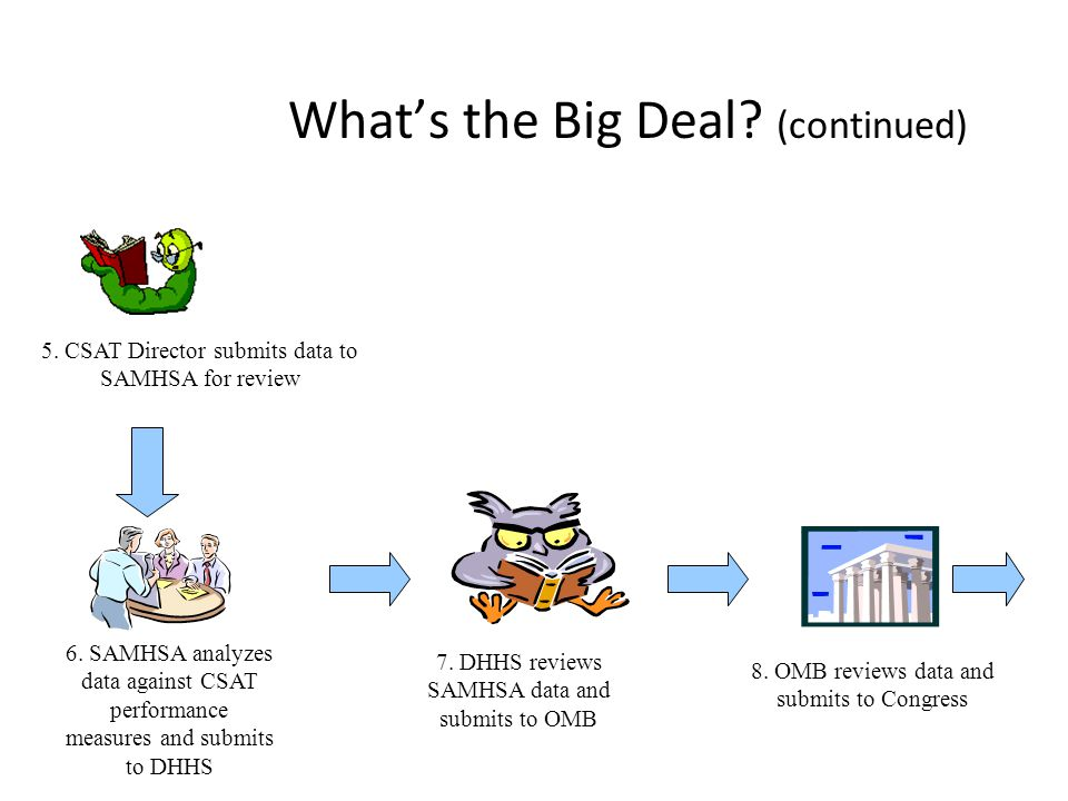 What's the Big Deal (continued)