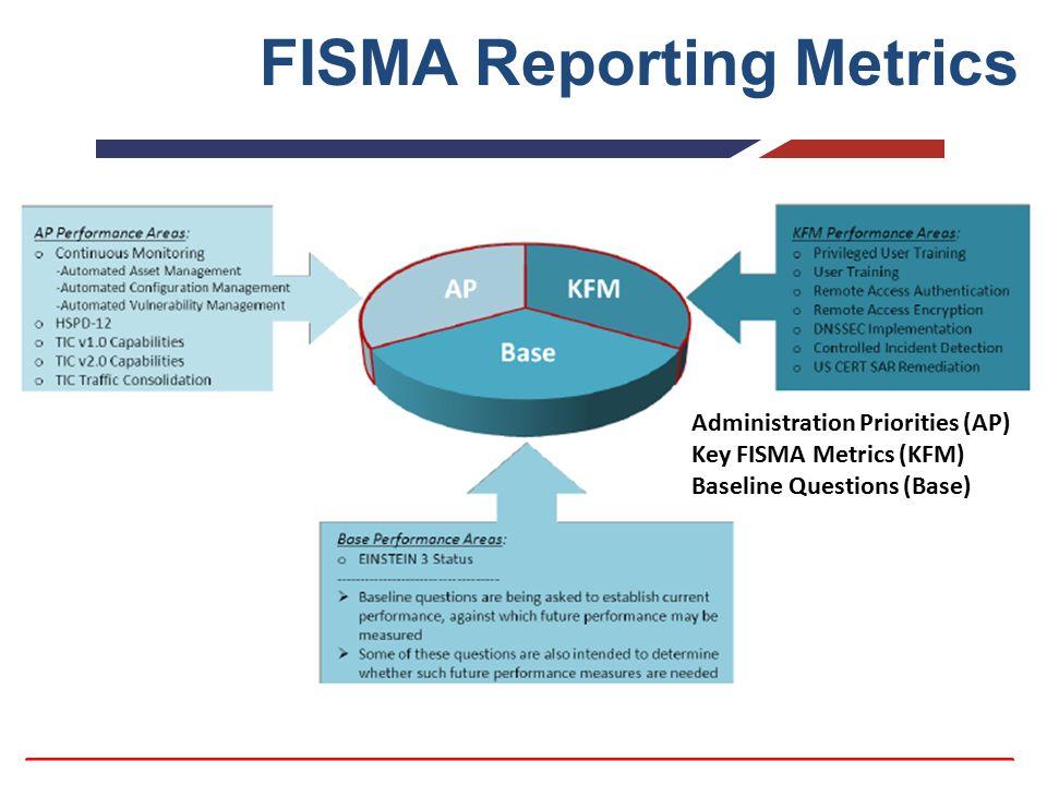 FISMA Reporting Metrics