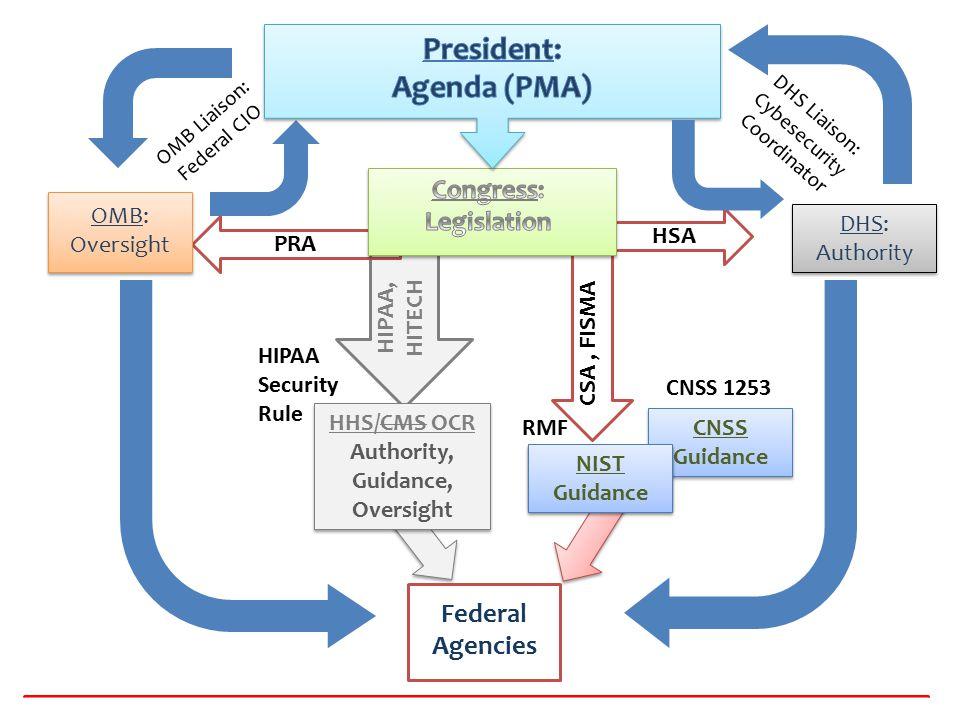 President: Agenda (PMA)