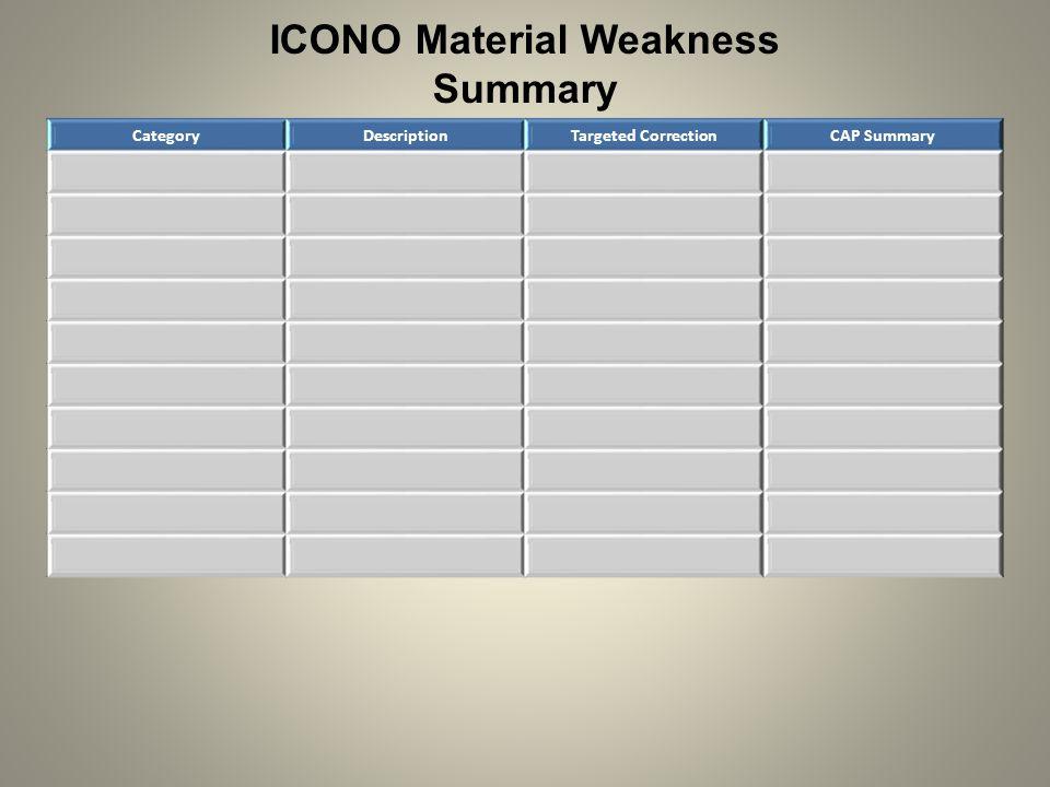 ICONO Material Weakness Summary