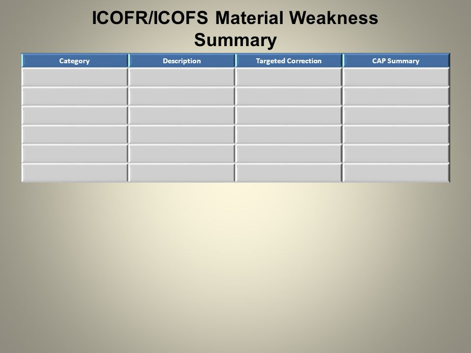 ICOFR/ICOFS Material Weakness Summary