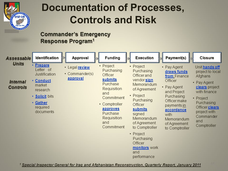 Documentation of Processes, Controls and Risk