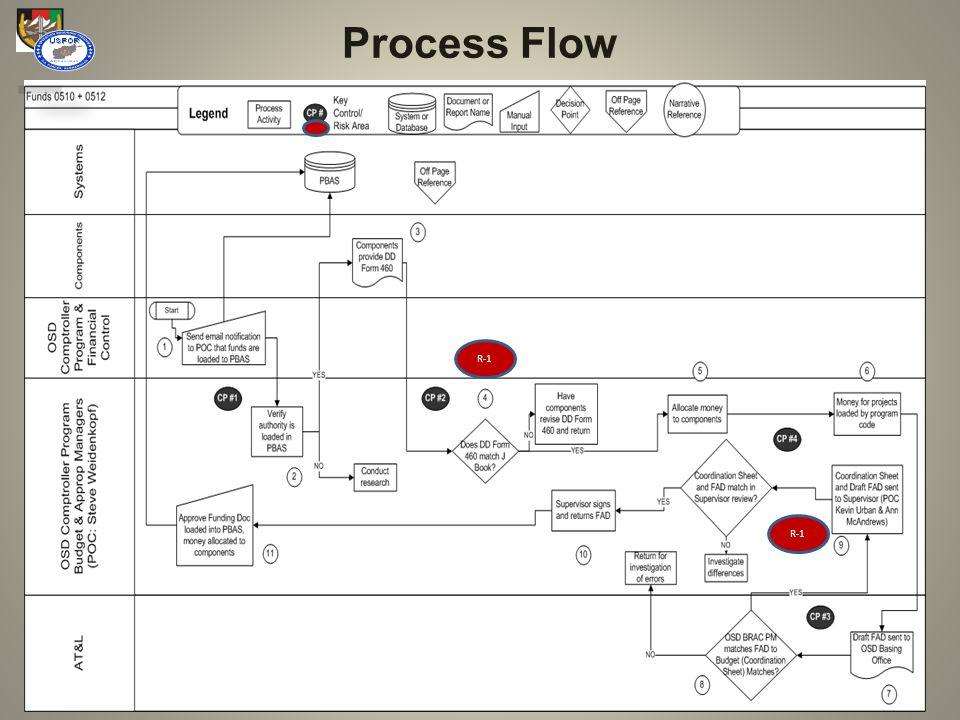 Process Flow R-1 R-1